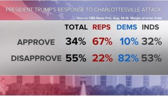 67% of GOP Voters, Who have always been Racists, now Prove their Racism and Nazism?