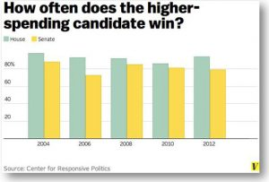 Money wins elections-freqency of winning for higher spending candidates