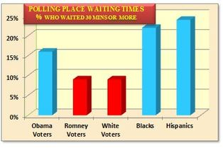 polling place waiting time