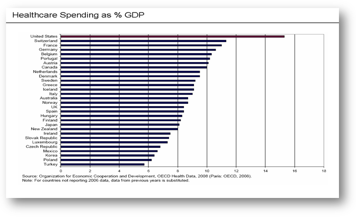healthcare spending gdp