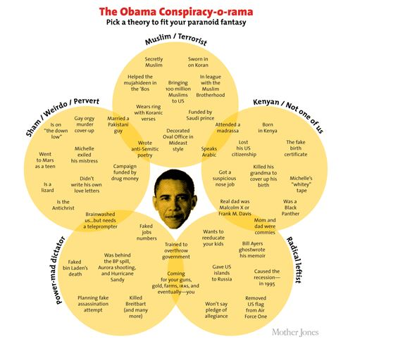 obama conspiracy-o-rama
