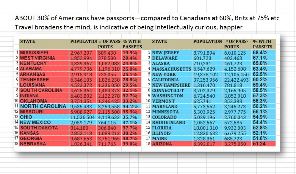 americans passports