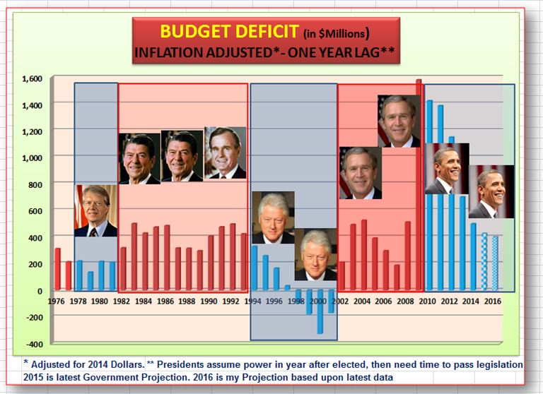 budget deficit in millions