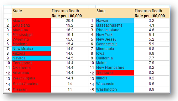 firearms death rate per 100,000
