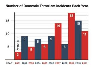 number domestic terrorism incidents