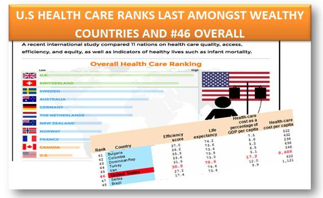 us healthcare ranks last