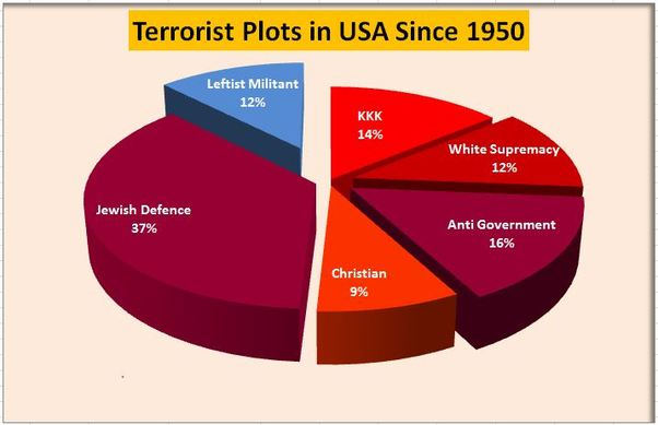 terrorits plots usa since 1950
