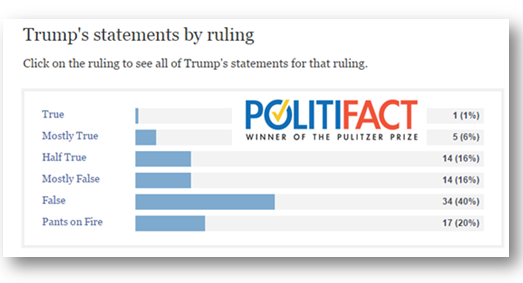 trump's statements by ruling
