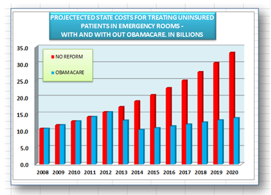 projected state costs uninsured patients