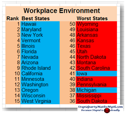 best worst workplace environment