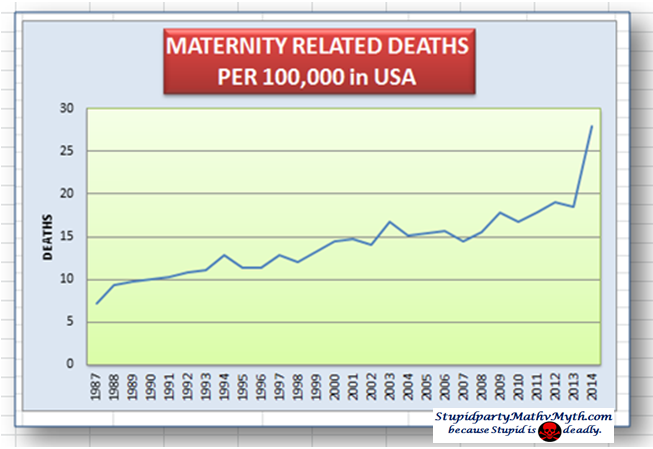 maternity deaths per 100,000