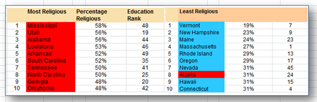 states most least religious