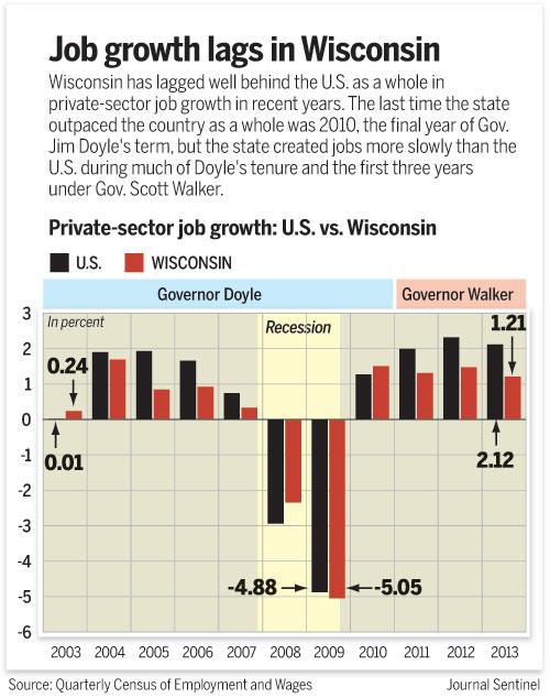 job growth lags wisconsin