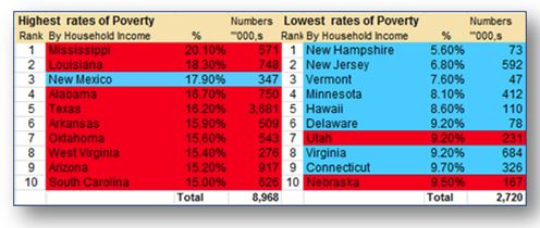 highest lowest poverty rates